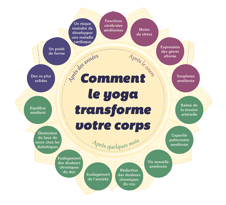 Les bienfaits du yoga sur la santé